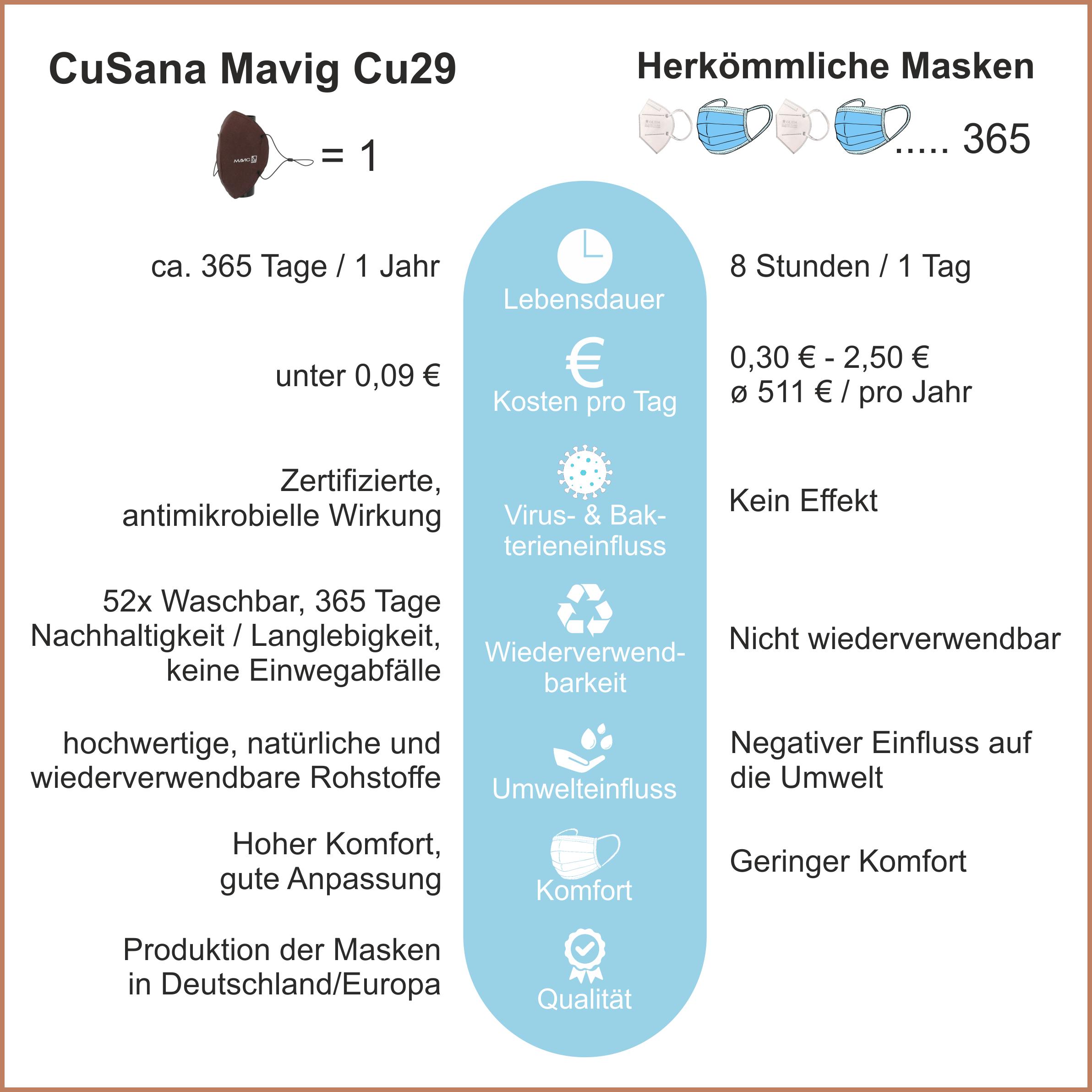 Mavig Cu29 Typ 1 Größe L First Edition (Meist für Herren)